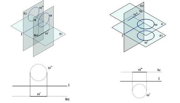 A sinistra: Fig. 1  figure appartenenti ad un piano di fronte. A destra: Fig. 2  figure appartenenti ad un piano orizzontale.