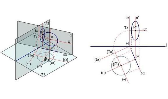 A sinistra: Fig. 5 ribaltamento di un piano proiettante  sul primo piano di proiezione. A destra: Fig. 6 ribaltamento di un piano proiettante sul primo piano di proiezione.