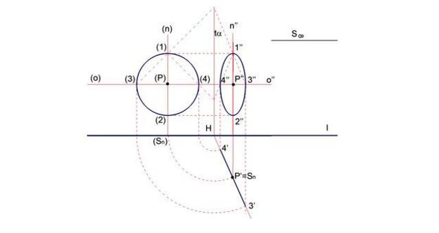 Fig. 8 ribaltamento di un piano proiettante – sul piano
