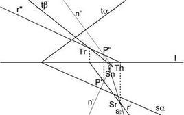 Fig. 13 – piano passante per una retta perpendicolare ad un piano assegnato