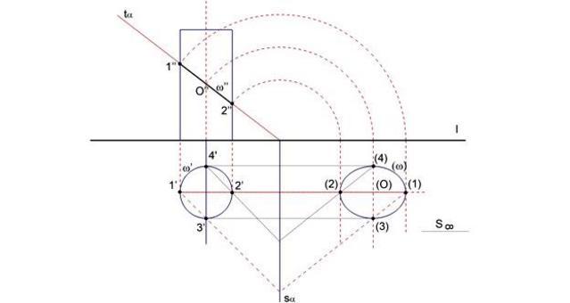 Fig. 6 – sezione di un cilindro circolare con un piano generico