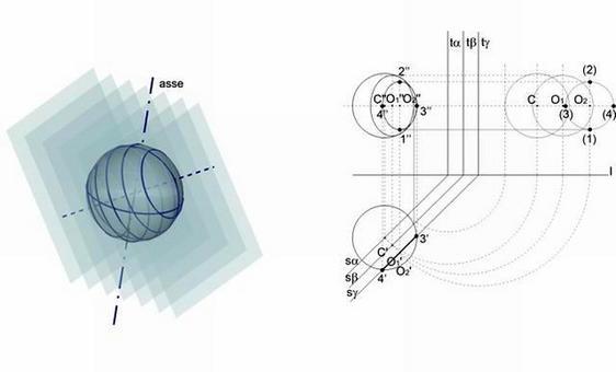 A sinistra: Fig. 7 – sezione di una sfera con un piano. A destra: Fig. 8 – sezione di una sfera con un piano  proiettante genericamente inclinato rispetto all'asse