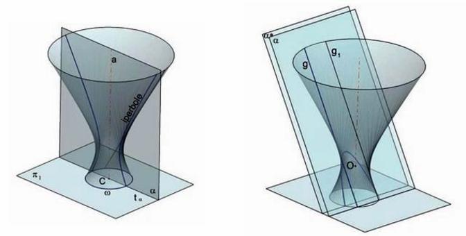 A sinistra: Fig. 10 – sezione piana dell'iperboloide rotondo – ellisse. A destra: Fig. 11 – sezione piana dell'iperboloide rotondo.
