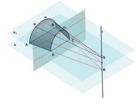 Fig. 2 – cono cuneo di Wallis.