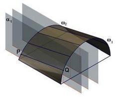 Fig 3 – cilindroide a piano direttore.