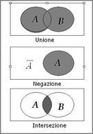 Diagrammi di Venn e le relazioni basilari tra eventi.