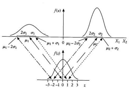 Unicità della vc  Normale standardizzata: qualunque sia la vc normale di partenza ed i valori dei parametri  μ e σ2, la standardizzata possiede valore atteso pari a 0 e varianza pari ad 1.
