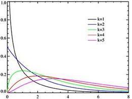 Andamento della funzione di densità della vc Chi-quadrato la variare del numero di gradi di libertà:
