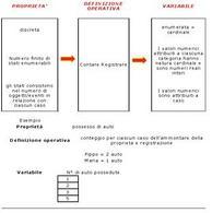 Proprietà enumerabili e variabili cardinali: schema ed esempio.