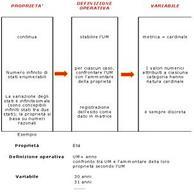 Proprietà continue misurabili e le variabili cardinali: schema ed esempio.