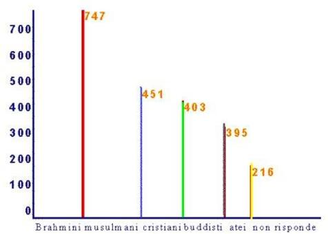 Successione di linee di lunghezza proporzionale alle frequenze.