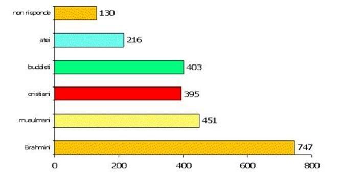 È un grafico a colonne, ma le colonne sono posizionate orizzontalmente.