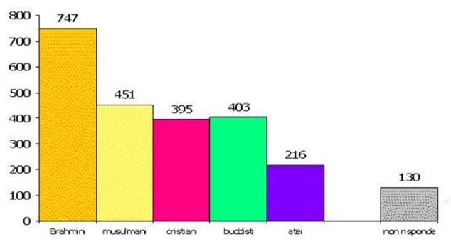 Successioni  di colonne aventi base uguale e altezza proporzionale alle frequenze (assolute o relative).