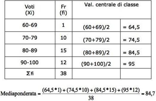 Esempio: Si voglia calcolare la media ponderata dei voti riportati all'esame di maturità da alcuni studenti.
