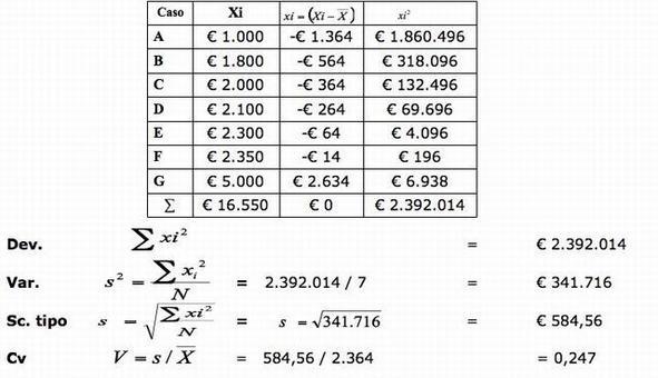 """Esempio: analisi monovariata della variabile cardinale """"reddito"""" a partire dai singoli casi."""