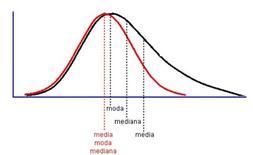 Distribuzione simmetrica (curva rossa) e distribuzione asimmetrica (curva nera)a confronto.