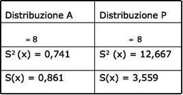 Figura 1: Media, scarto-tipo e varianza delle distribuzioni A e P