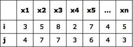 Matrice casi per variabili cardinali.