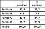Indice di cambiamento elettorale. Fonte: Corbetta, 2003, 117.