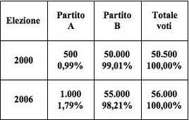 Voti del Partito A e del Partito B nelle elezioni del 2000 e del 2006.