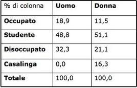 Percentualizzazione di colonna.