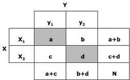 Tabella di contingenza tra due variabili dicotomiche.
