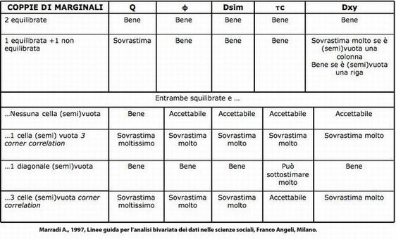 Fonte: Marradi A., 1997, Linee guida per l'analisi bivariata dei dati nelle scienze sociali, Franco Angeli, Milano.