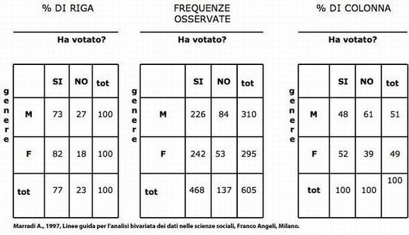 Calcolo delle %: esempio. Fonte: Marradi A., 1997, Linee guida per l'analisi bivariata dei dati nelle scienze sociali, Franco Angeli, Milano.