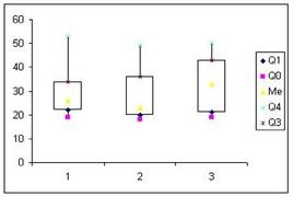 Confronto tra tre distribuzioni di frequenza (C. Iodice, 2002)