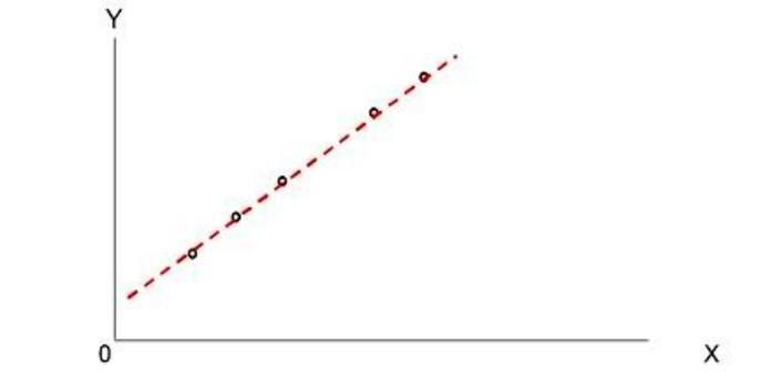 . . . tutti i punti giacciono sulla retta e quindi è più probabile che conoscendo la collocazione di un caso i su si possa prevedere la sua collocazione su Y (riduzione proporzionale dell'errore).