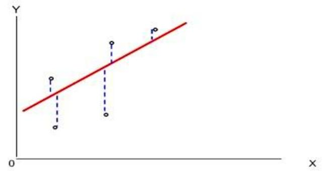 . . . i punti non giacciono sulla retta
