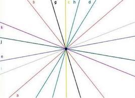 Per un qualsiasi punto del piano cartesiano  passano infinite rette.
