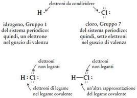 Costruzione della struttura di Lewis di un composto covalente, l'acido cloridrico (cloruro di idrogeno). Fonte: Seyhan Eğe, La Chimica Organica Essenziale, Idelson-Gnocchi, 2008
