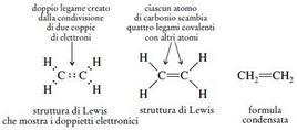 Differente descrizione della molecola di etilene. Fonte: Seyhan Eğe, La Chimica Organica Essenziale, Idelson-Gnocchi, 2008