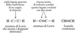Differente descrizione della molecola di acetilene. Fonte: Seyhan Eğe, La Chimica Organica Essenziale, Idelson-Gnocchi, 2008