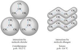 Confronto fra le interazioni intermolecolari di 2-metilpropano e butano. Fonte: Seyhan Eğe, La Chimica Organica Essenziale, Idelson-Gnocchi, 2008