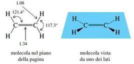 Rappresentazioni dell'etilene. Fonte: Seyhan Eğe, La Chimica Organica Essenziale, Idelson-Gnocchi, 2008