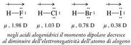 Momento dipolare degli acidi alogenidrici. Fonte: Seyhan Eğe, La Chimica Organica Essenziale, Idelson-Gnocchi, 2008