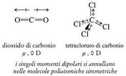 Momento dipolare di molecole poliatomiche. Fonte: Seyhan Eğe, La Chimica Organica Essenziale, Idelson-Gnocchi, 2008