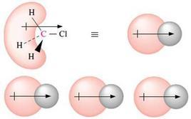Rappresentazione schematica delle interazioni dipolo-dipolo fra le molecole di clorometano. Fonte: Seyhan Eğe, La Chimica Organica Essenziale, Idelson-Gnocchi, 2008