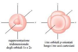 Rappresentazione tridimensionale del metano. Fonte: Seyhan Eğe, La Chimica Organica Essenziale, Idelson-Gnocchi, 2008