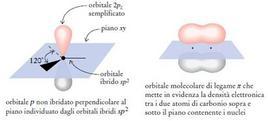 Orbitale molecolare π. Fonte: Seyhan Eğe, La Chimica Organica Essenziale, Idelson-Gnocchi, 2008