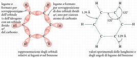 Scheletro dei legami s del benzene. Fonte: Seyhan Eğe, La Chimica Organica Essenziale, Idelson-Gnocchi, 2008