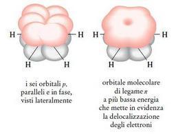 Rappresentazione dell'orbitale π a più bassa energia del benzene. Fonte: Seyhan Eğe, La Chimica Organica Essenziale, Idelson-Gnocchi, 2008