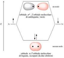 Energie e forme relative degli orbitali molecolari σ e σ* per la molecola di idrogeno. Fonte: Seyhan Eğe, La Chimica Organica Essenziale, Idelson-Gnocchi, 2008