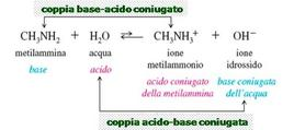 Schema di una reazione acido-base. Fonte: Seyhan Eğe, La Chimica Organica Essenziale, Idelson-Gnocchi, 2008
