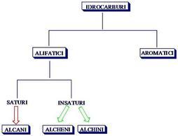 Schema sinottico degli idrocarburi. Fonte: Seyhan Eğe, La Chimica Organica Essenziale, Idelson-Gnocchi, 2008