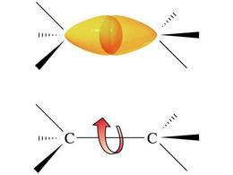 Rotazione intorno al legame C-C. Fonte: Seyhan Eğe, La Chimica Organica Essenziale, Idelson-Gnocchi, 2008