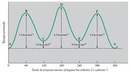 Energia in funzione della rotazione intorno al legame C-C (cioè in funzione dell'angolo diedro). Fonte: Seyhan Eğe, La Chimica Organica Essenziale, Idelson-Gnocchi, 2008