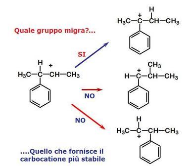 Fonte: Seyhan Eğe, La Chimica Organica Essenziale, Idelson-Gnocchi, 2008